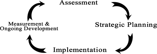 4 Beacons Online Marketing Approach